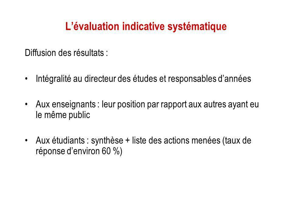 L'évaluation indicative systématique