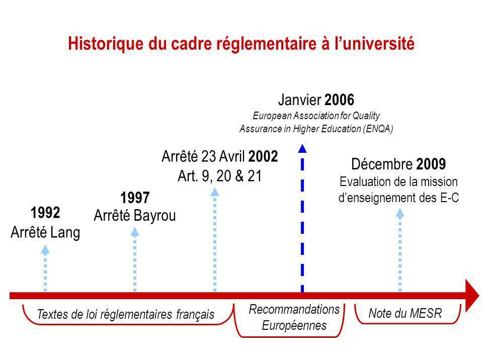 Historique du cadre réglementaire à l'université