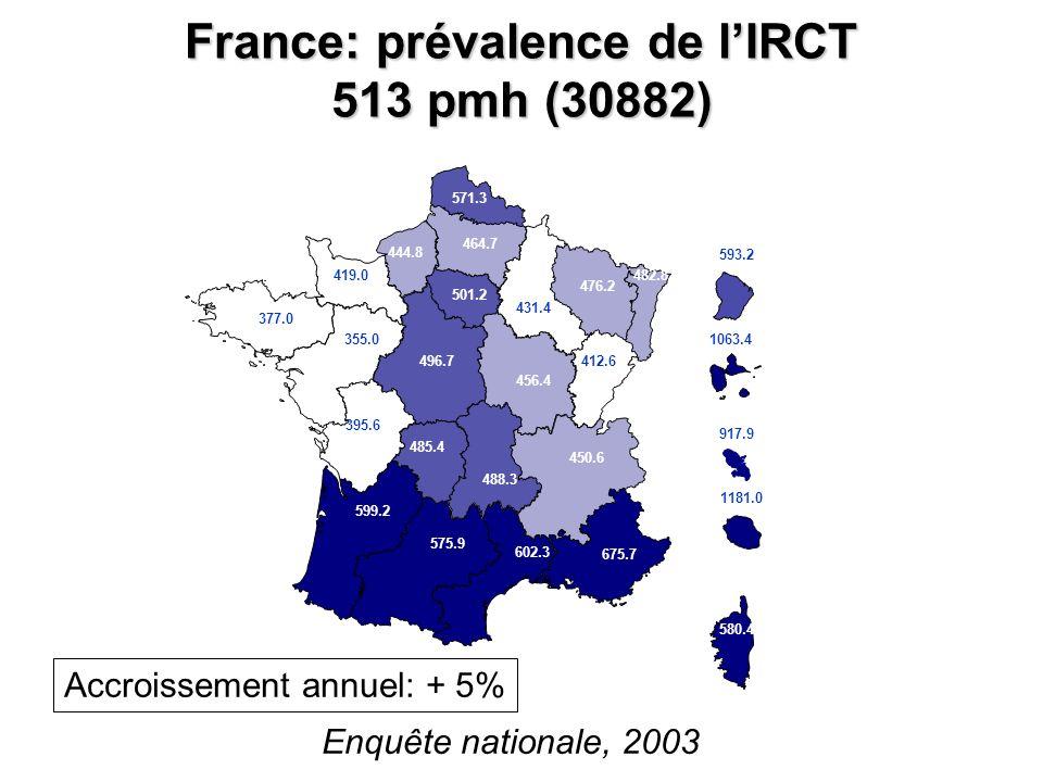 France: prévalence de l'IRCT 513 pmh (30882)