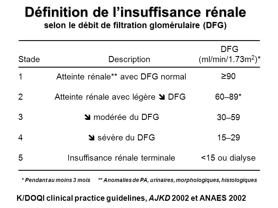 Définition de l'insuffisance rénale selon le débit de filtration glomérulaire (DFG)