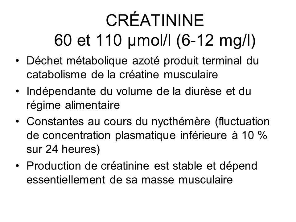 CRÉATININE 60 et 110 µmol/l (6-12 mg/l)