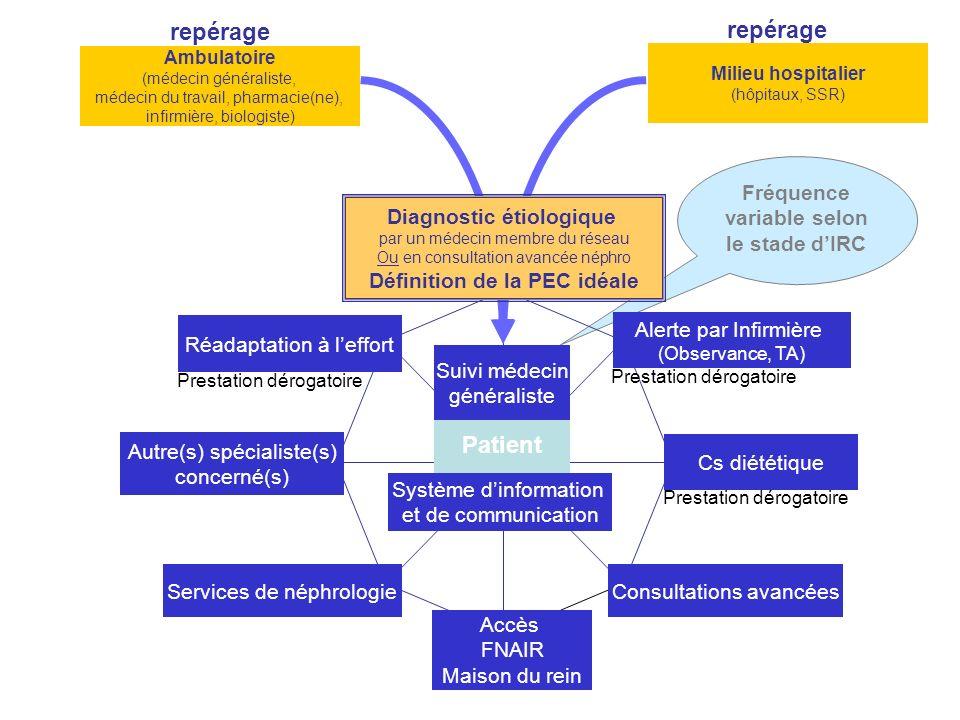 Fréquence variable selon le stade d'IRC Définition de la PEC idéale