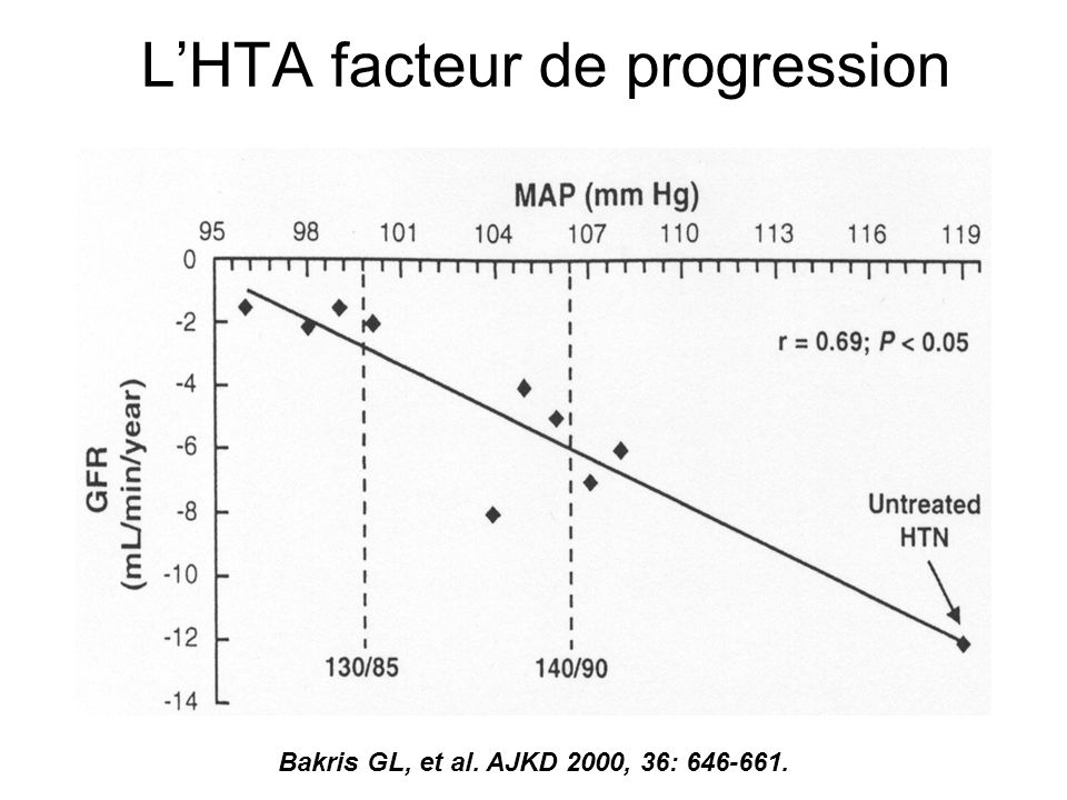 L'HTA facteur de progression