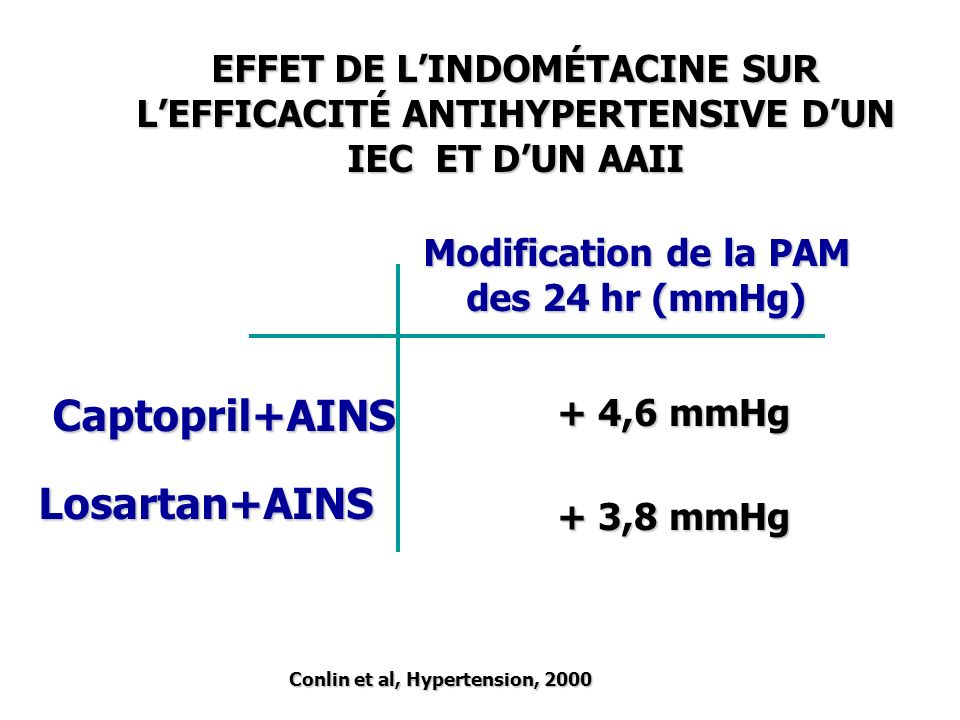Captopril+AINS Losartan+AINS