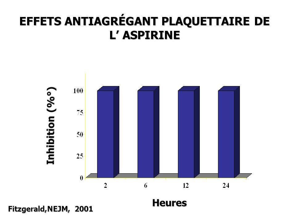 EFFETS ANTIAGRÉGANT PLAQUETTAIRE DE L' ASPIRINE