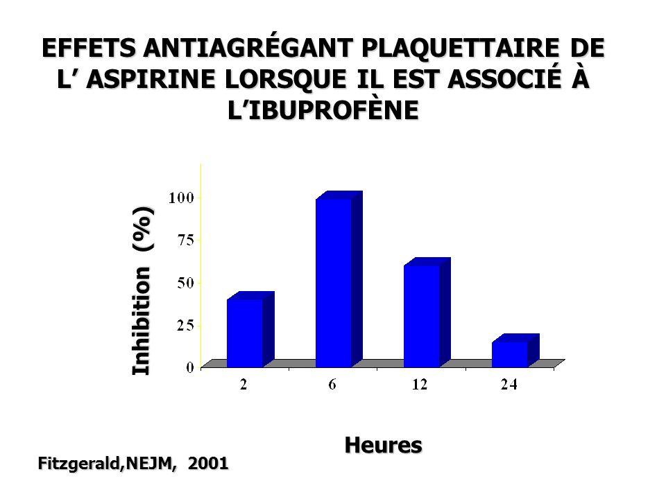 EFFETS ANTIAGRÉGANT PLAQUETTAIRE DE L' ASPIRINE LORSQUE IL EST ASSOCIÉ À L'IBUPROFÈNE