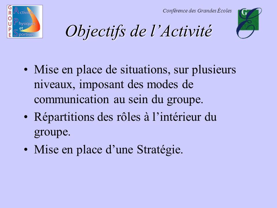 Objectifs de l'Activité