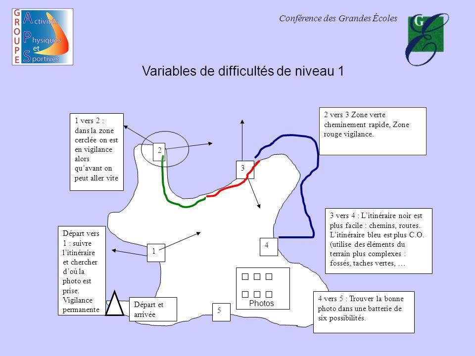 Variables de difficultés de niveau 1