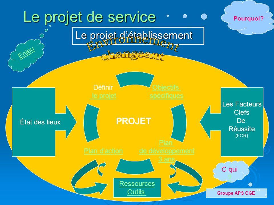 Le projet de service Environnement changeant Le projet d'établissement