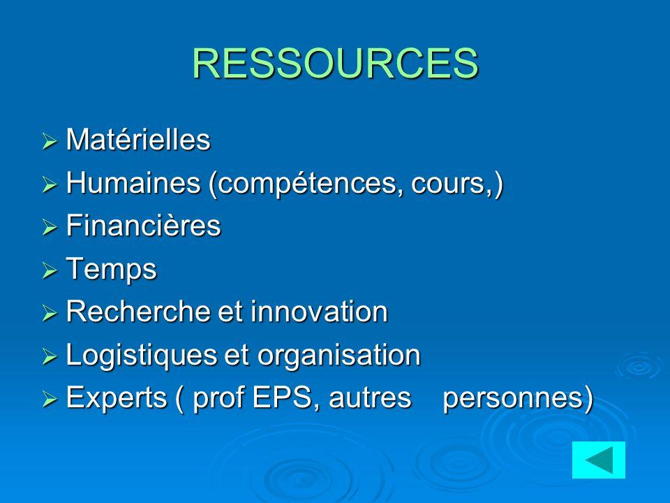 RESSOURCES Matérielles Humaines (compétences, cours,) Financières