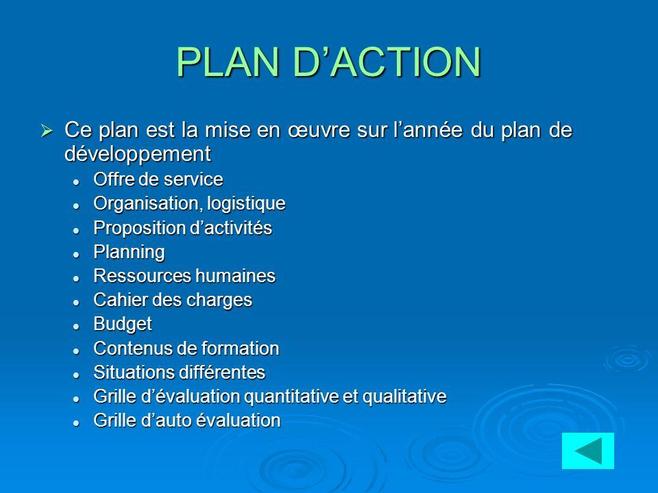 PLAN D'ACTION Ce plan est la mise en œuvre sur l'année du plan de développement. Offre de service.