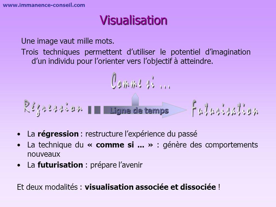 Comme si ... Régression Futurisation Visualisation