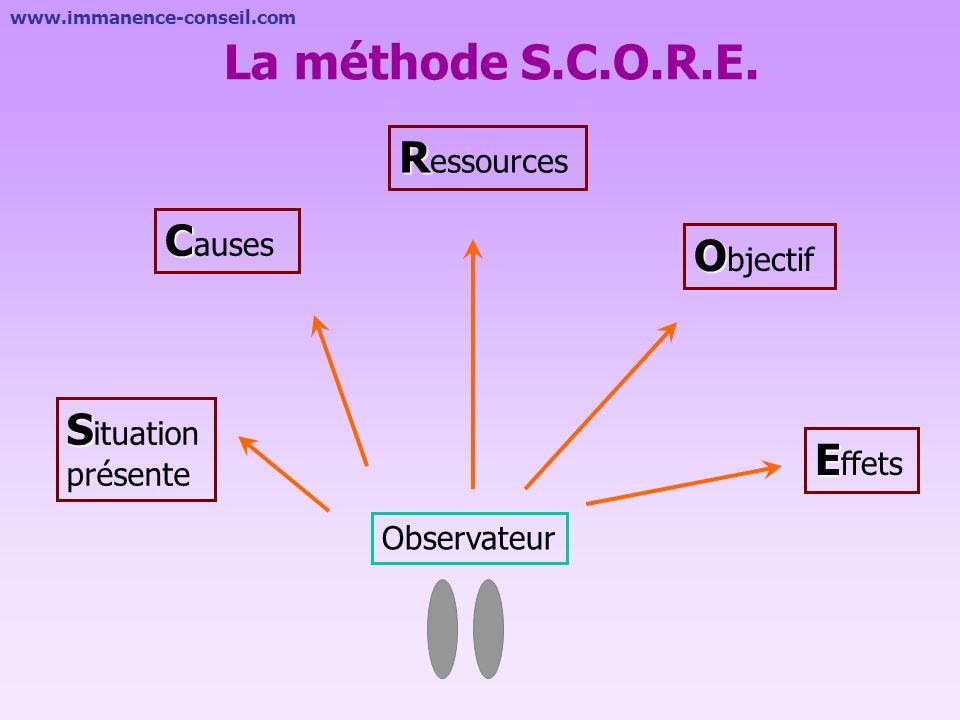 La méthode S.C.O.R.E. Ressources Causes Objectif Situation présente