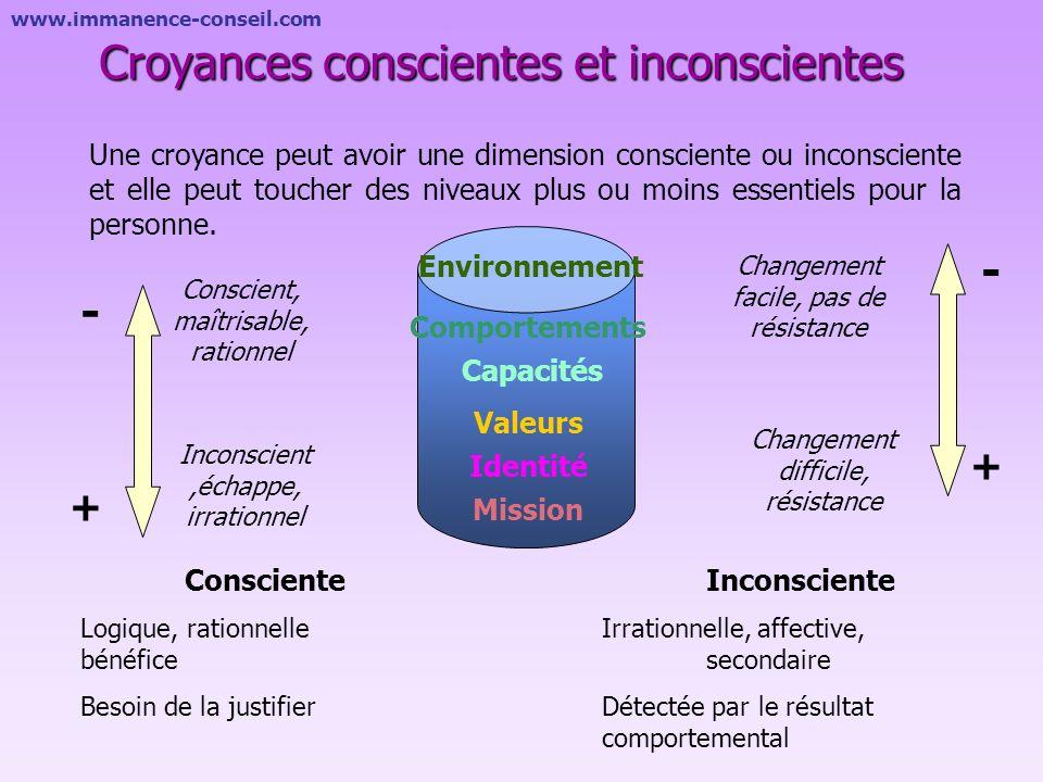 Croyances conscientes et inconscientes