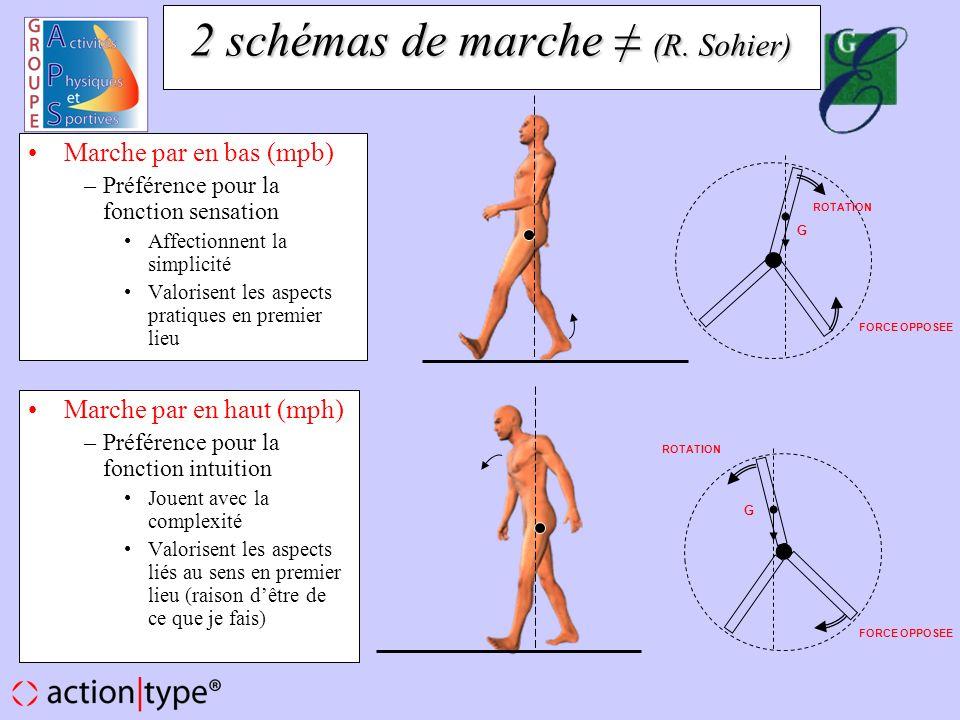 2 schémas de marche ≠ (R. Sohier)