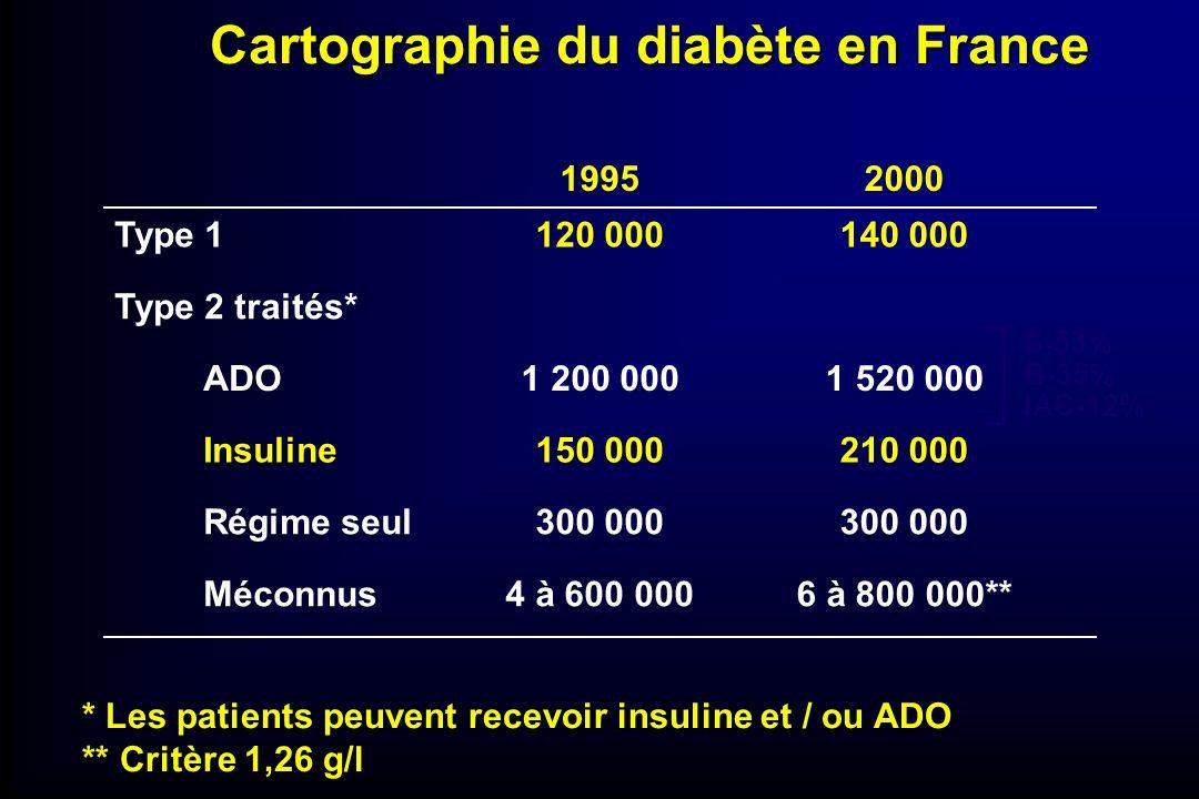 Cartographie du diabète en France