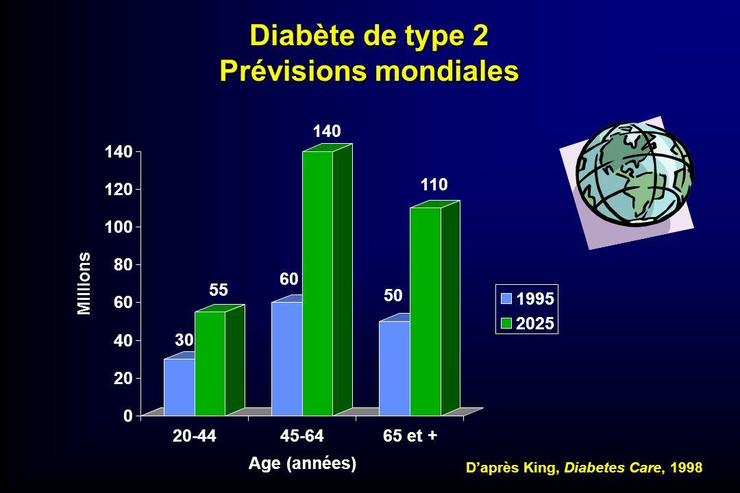 Diabète de type 2 Prévisions mondiales