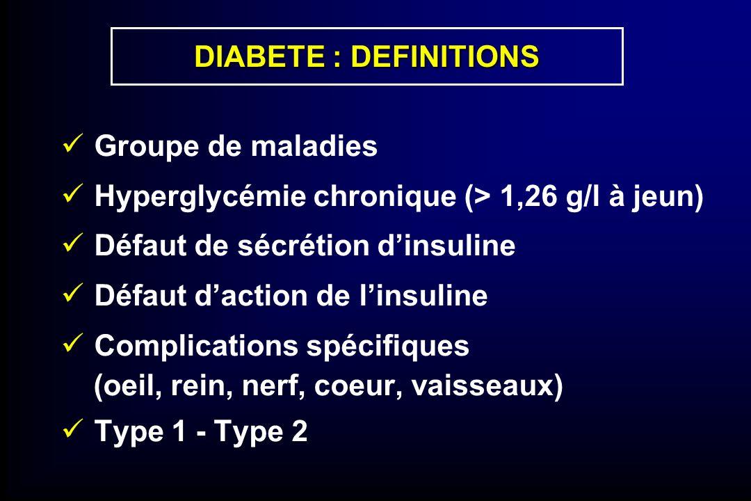 DIABETE : DEFINITIONS Groupe de maladies. Hyperglycémie chronique (> 1,26 g/l à jeun) Défaut de sécrétion d'insuline.