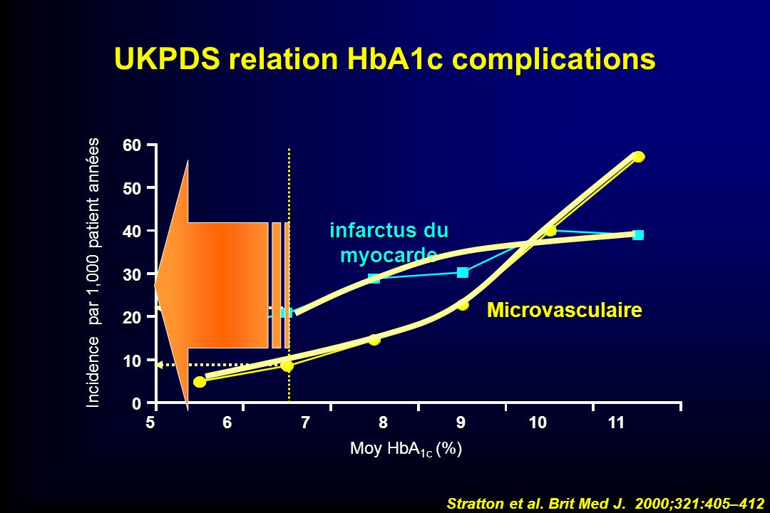 UKPDS relation HbA1c complications