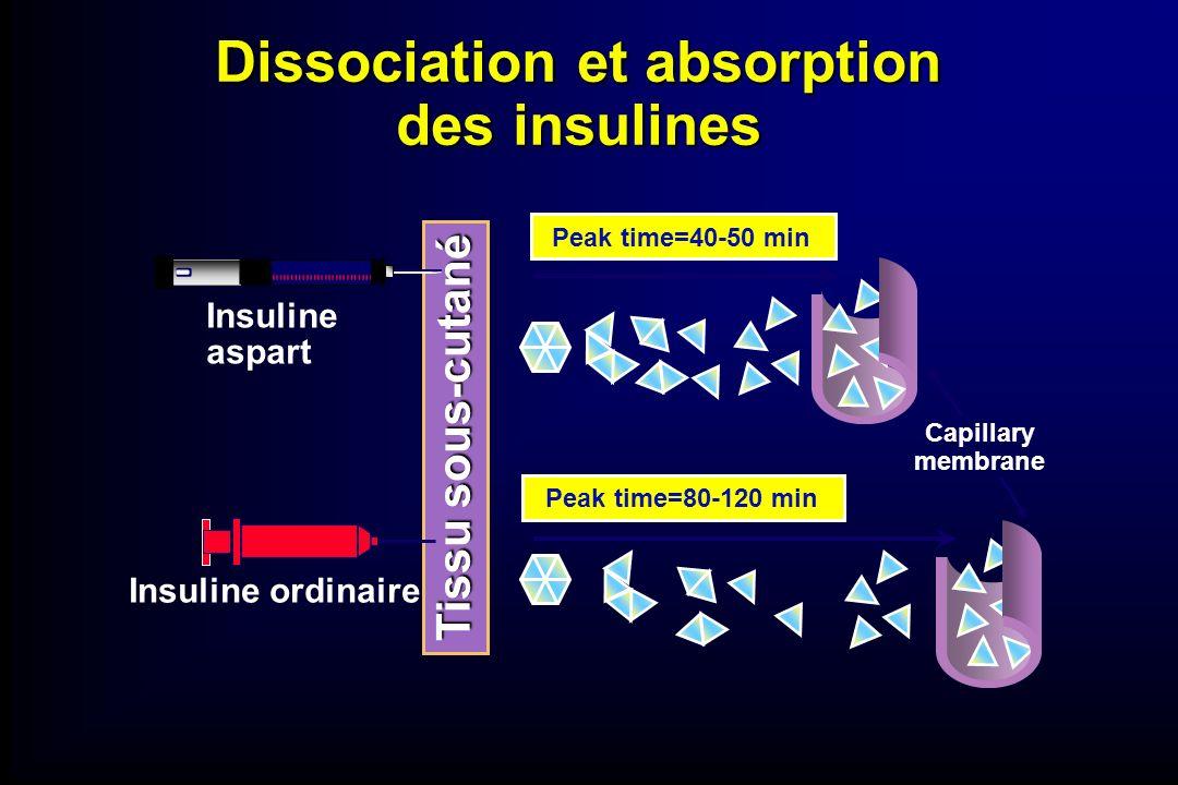 Dissociation et absorption des insulines