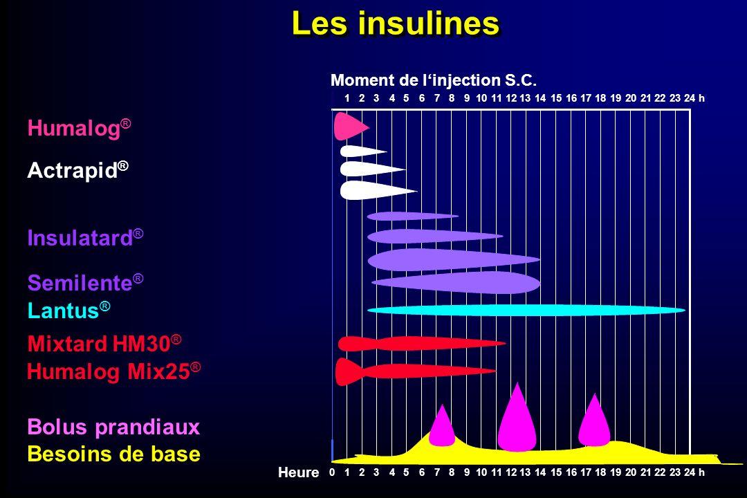 Les insulines Humalog® Actrapid® Insulatard® Semilente® Lantus®