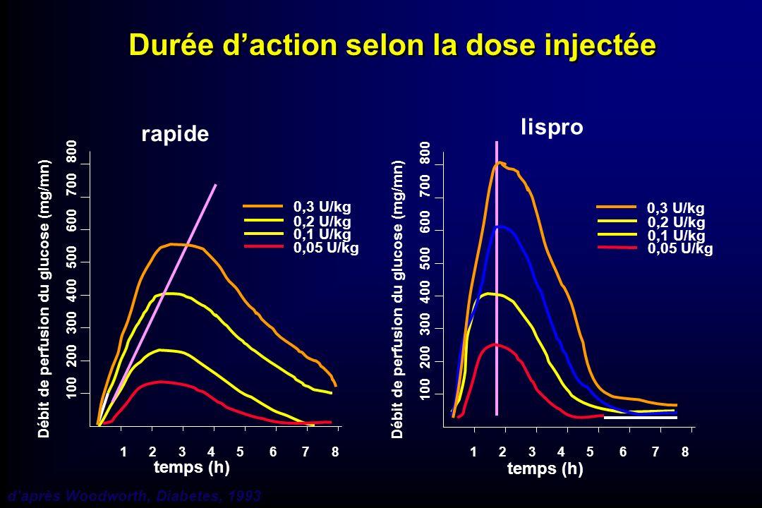 Durée d'action selon la dose injectée