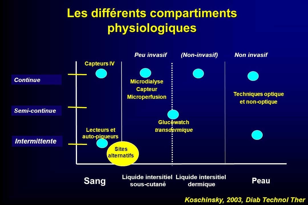 Les différents compartiments physiologiques