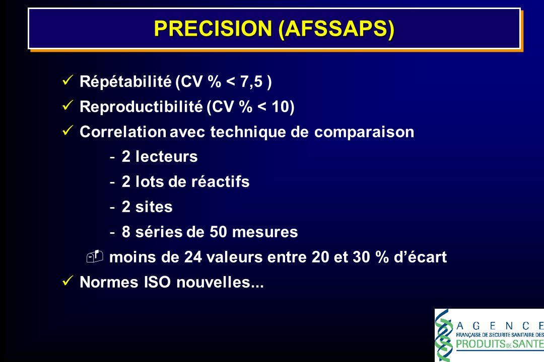 PRECISION (AFSSAPS) Répétabilité (CV % < 7,5 )