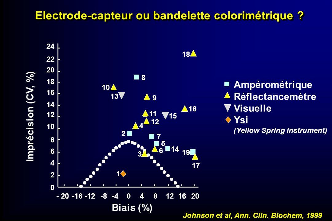 Electrode-capteur ou bandelette colorimétrique