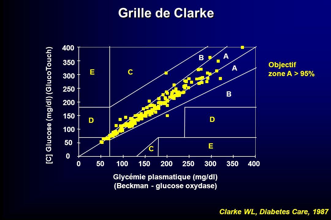 Grille de Clarke 50 100 150 200 250 300 350 400 B A Objectif