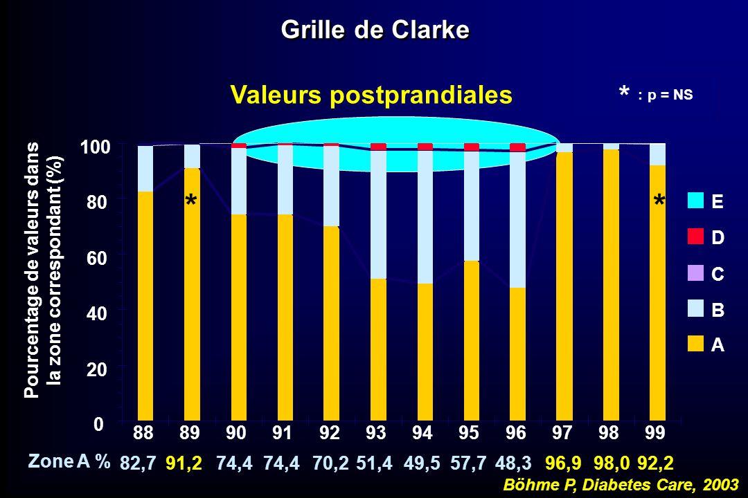 * * * : p = NS Grille de Clarke Valeurs postprandiales 100 80 E D