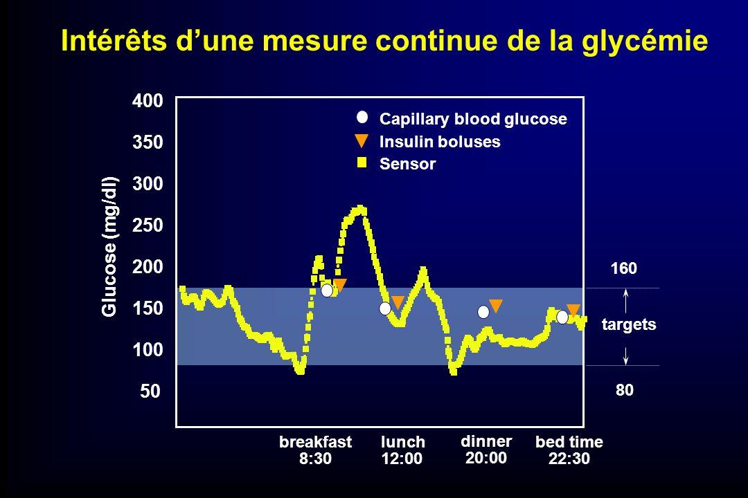 Intérêts d'une mesure continue de la glycémie