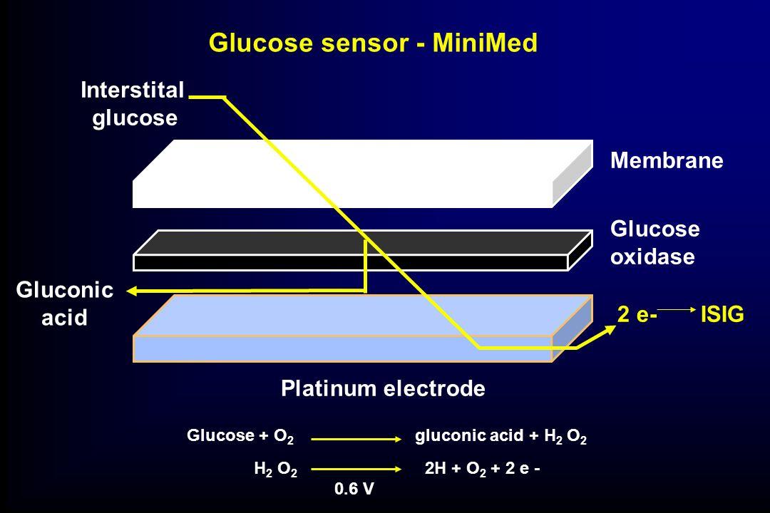 Glucose sensor - MiniMed