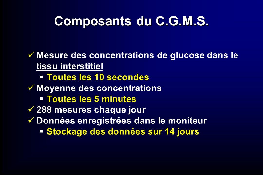 Composants du C.G.M.S. Mesure des concentrations de glucose dans le tissu interstitiel. Toutes les 10 secondes.