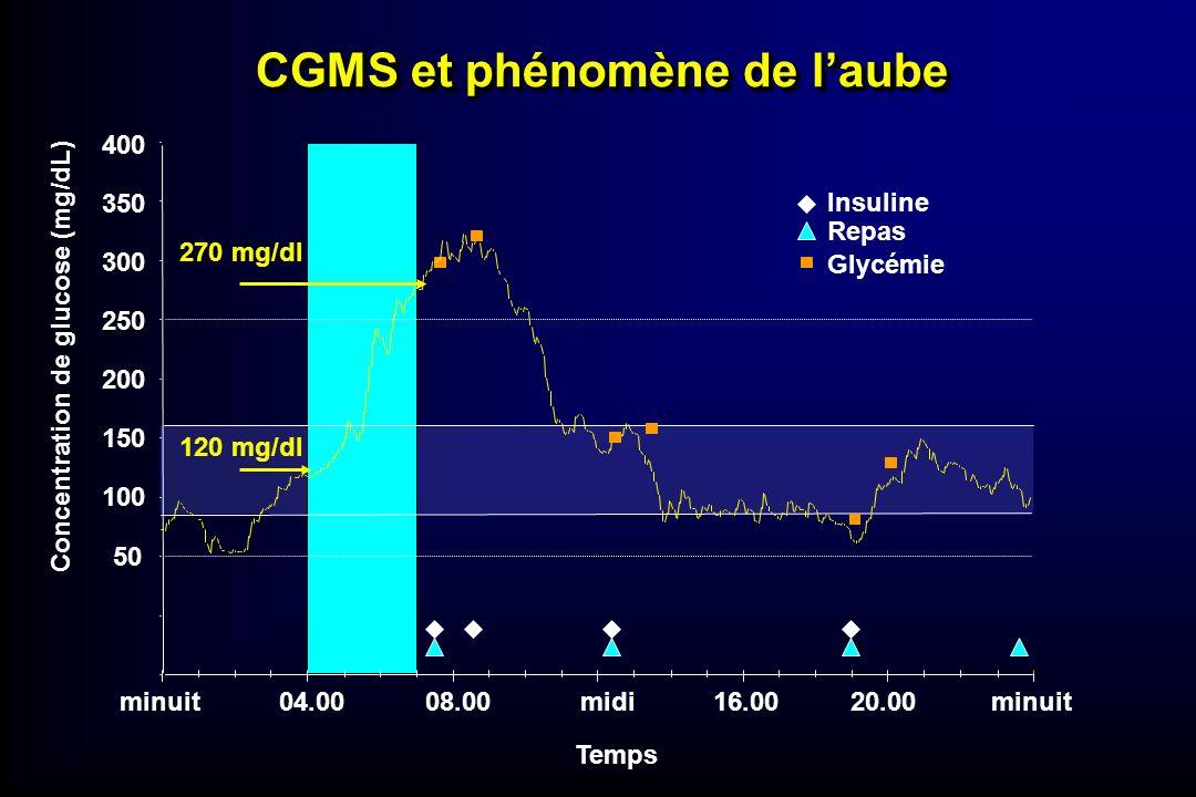 CGMS et phénomène de l'aube