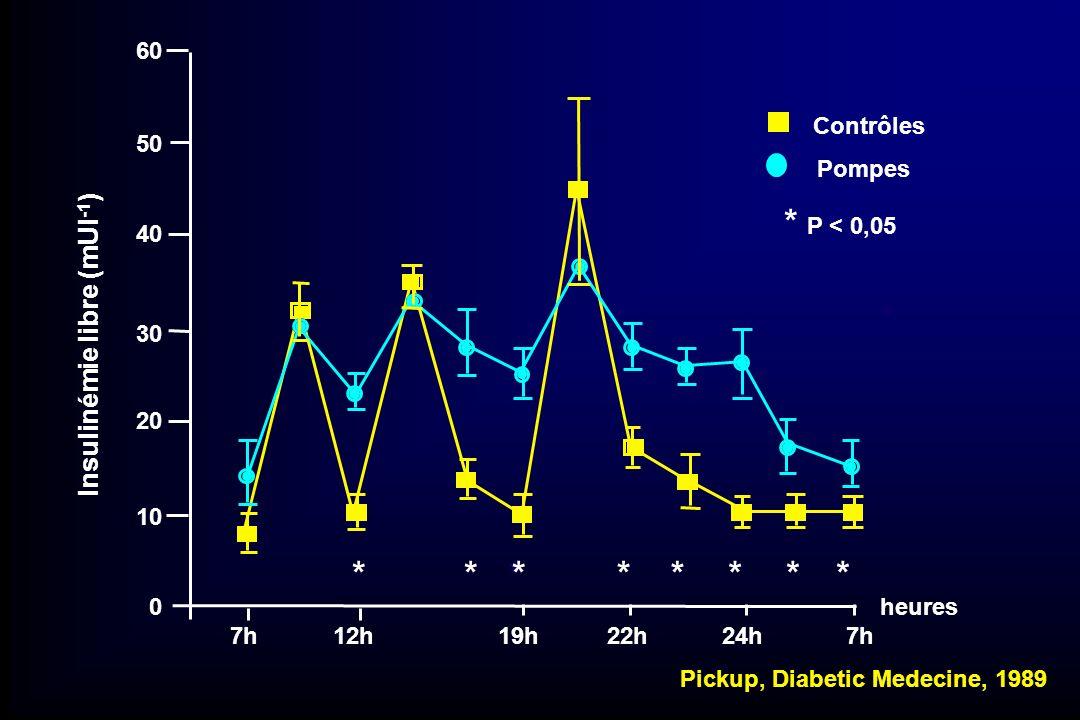 * P < 0,05 * * * * * * * * * * Insulinémie libre (mUI-1) 60