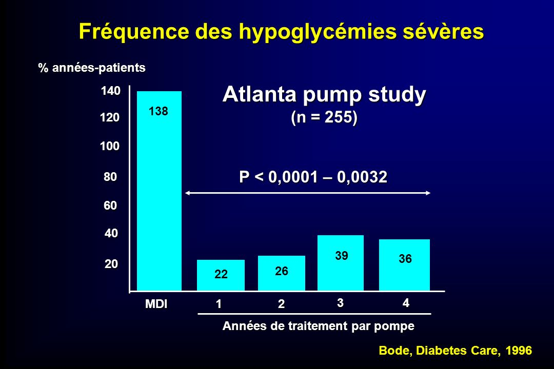 Fréquence des hypoglycémies sévères