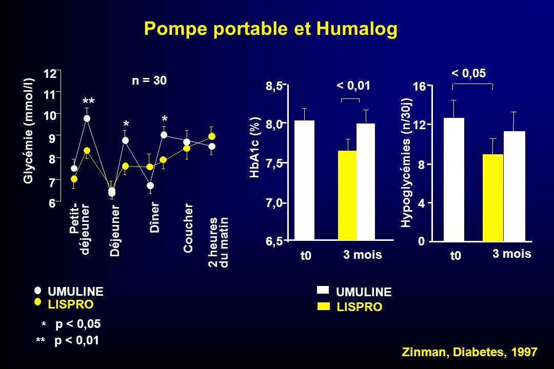 Pompe portable et Humalog
