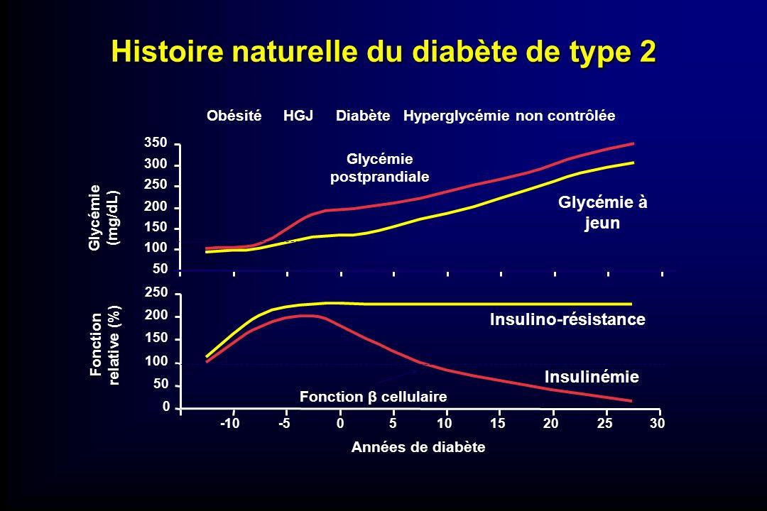 Histoire naturelle du diabète de type 2