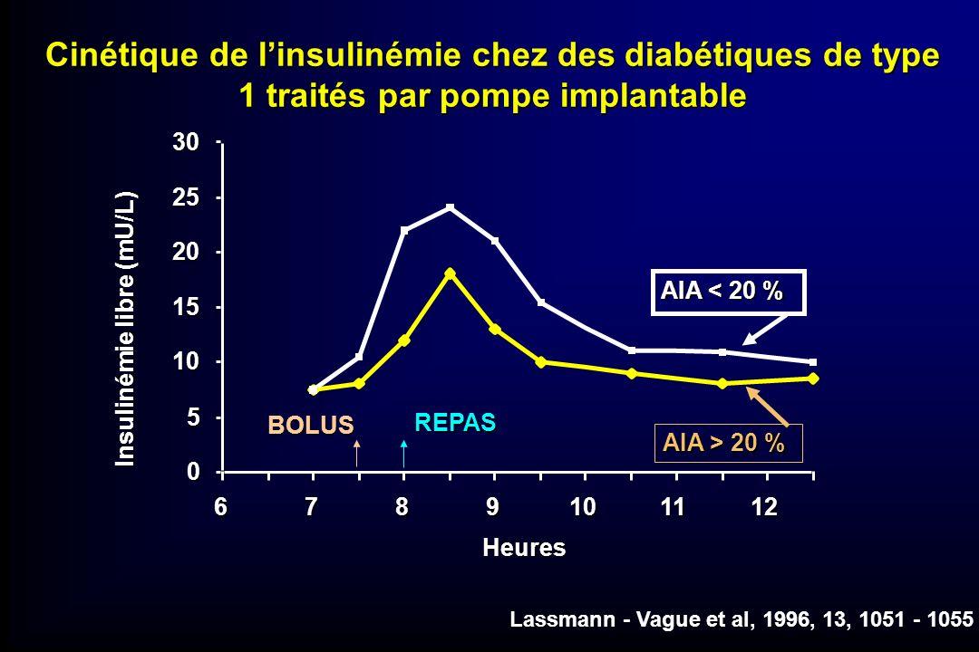 Cinétique de l'insulinémie chez des diabétiques de type 1 traités par pompe implantable