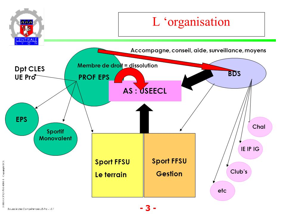L 'organisation AS : USEECL PROF EPS Dpt CLES BDS UE Pro EPS
