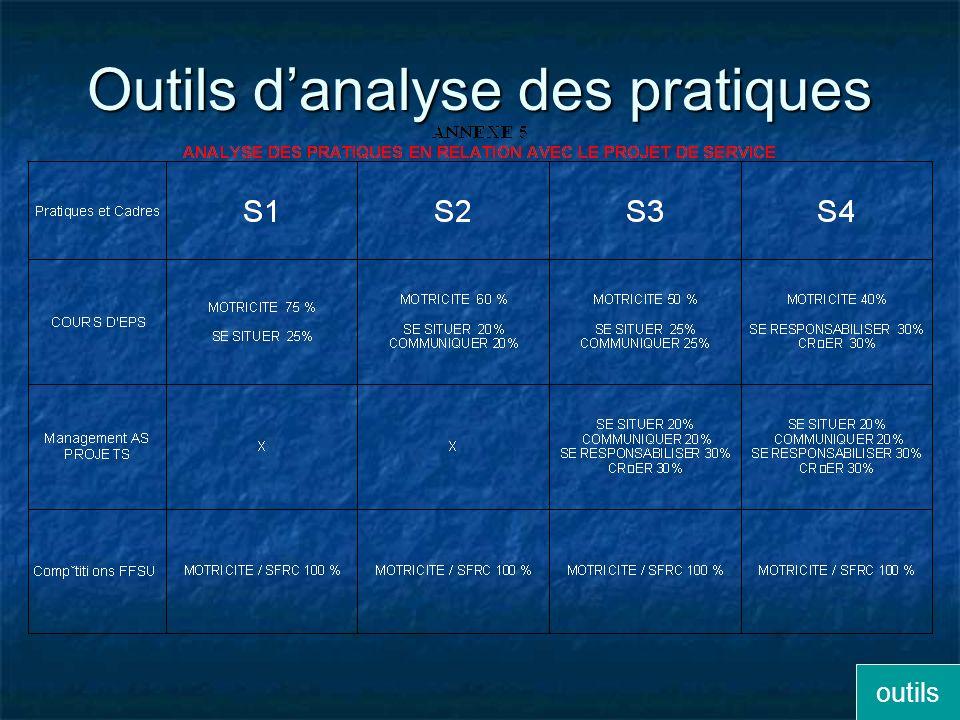 Outils d'analyse des pratiques