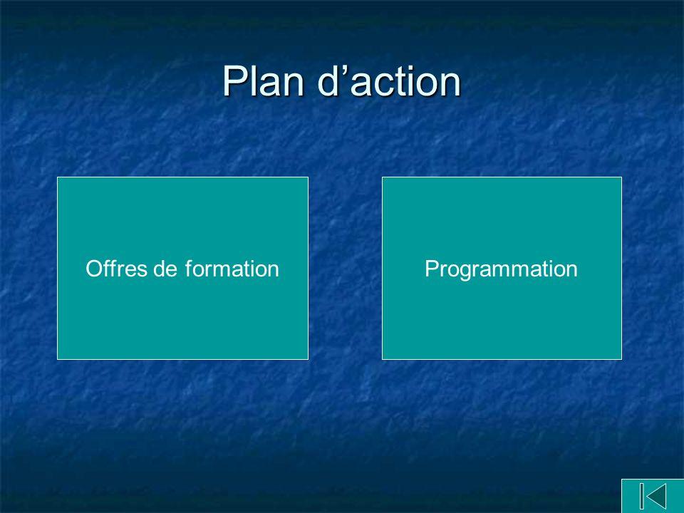 Plan d'action Offres de formation Programmation