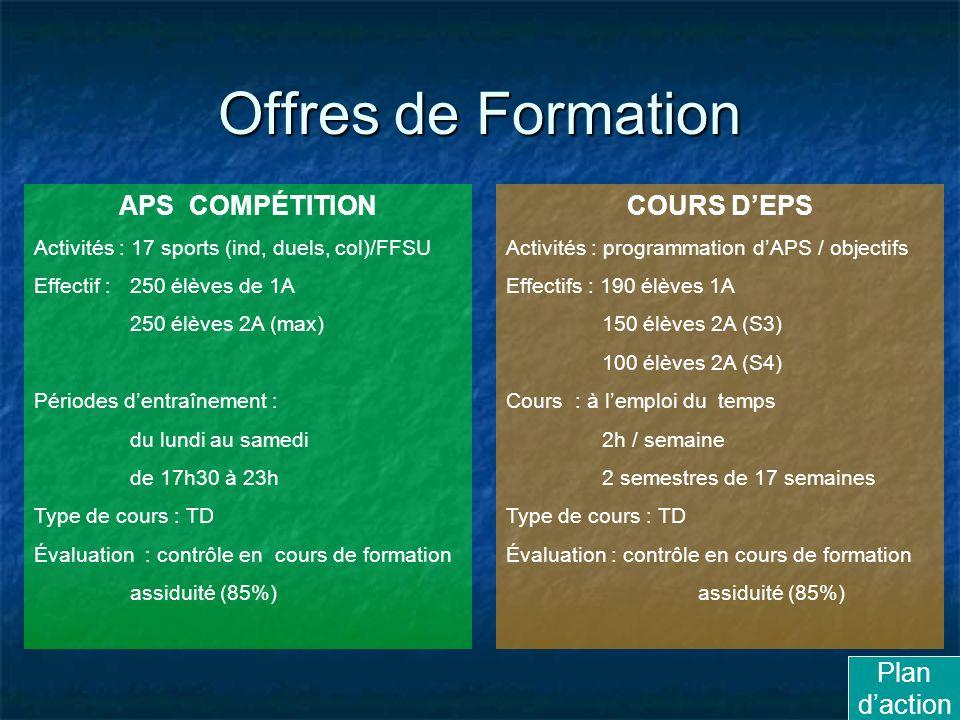 Offres de Formation APS COMPÉTITION COURS D'EPS Plan d'action