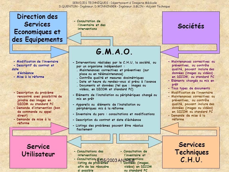 G.M.A.O. Direction des Services Economiques et des Equipements