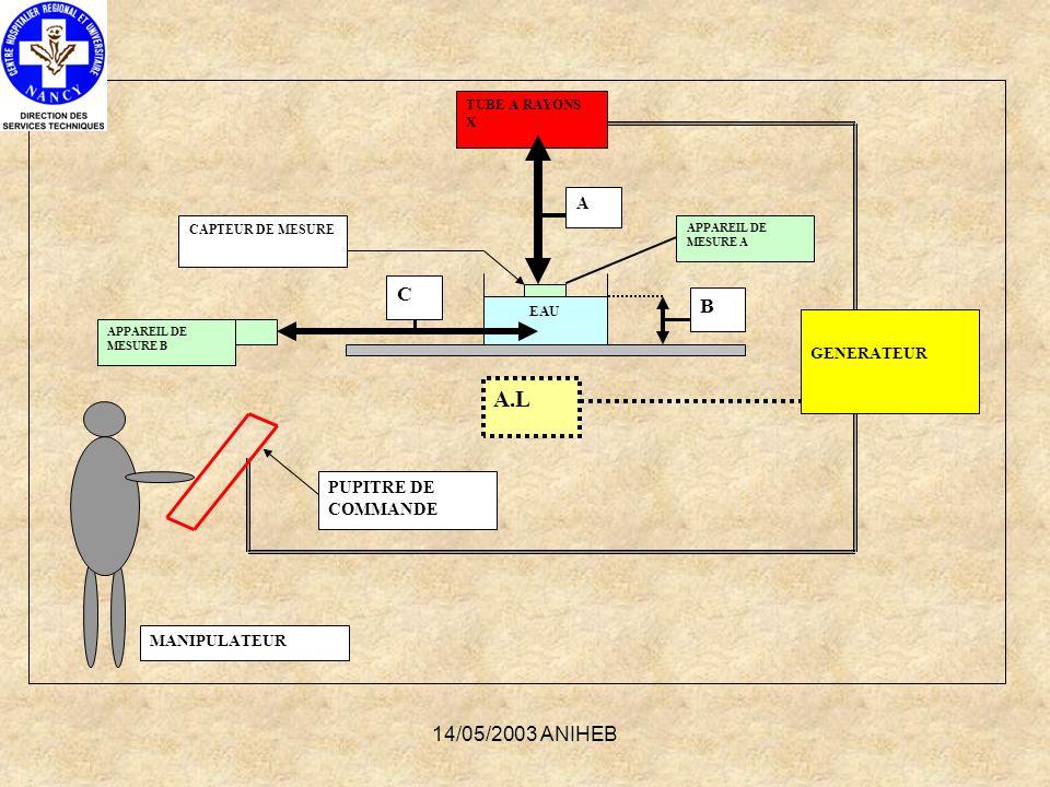 A.L C B 14/05/2003 ANIHEB A PUPITRE DE COMMANDE GENERATEUR