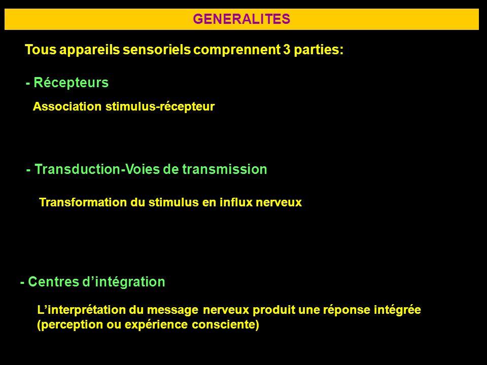 Tous appareils sensoriels comprennent 3 parties: