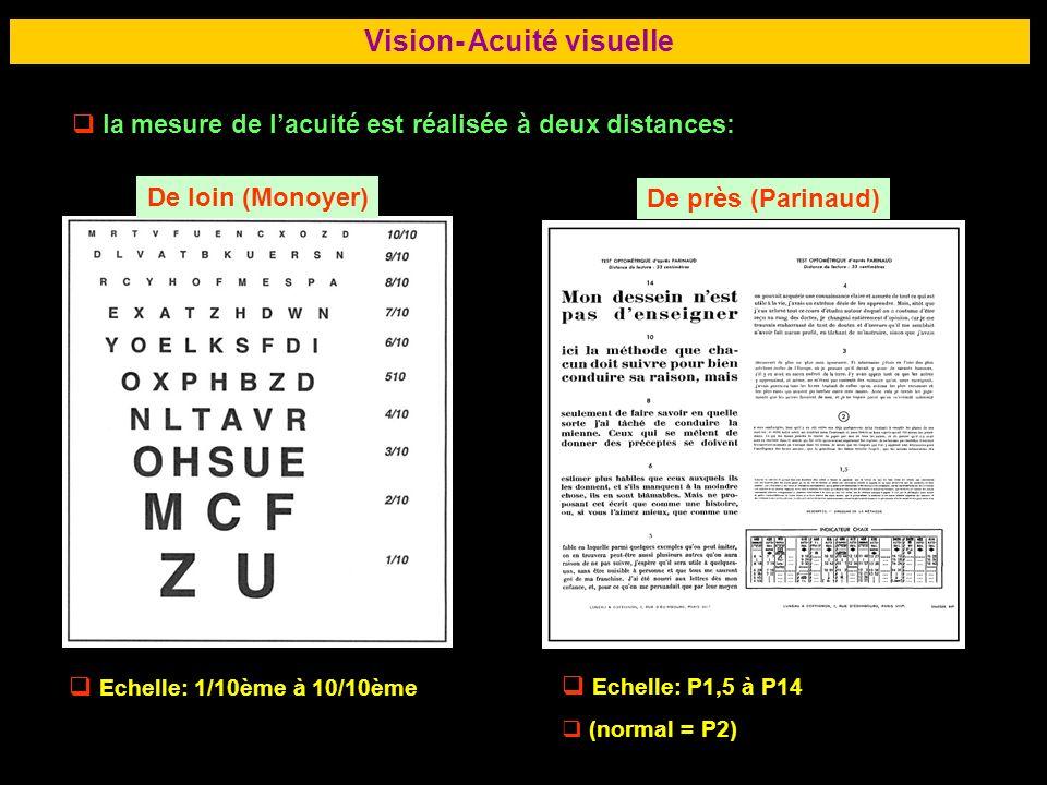 Vision- Acuité visuelle