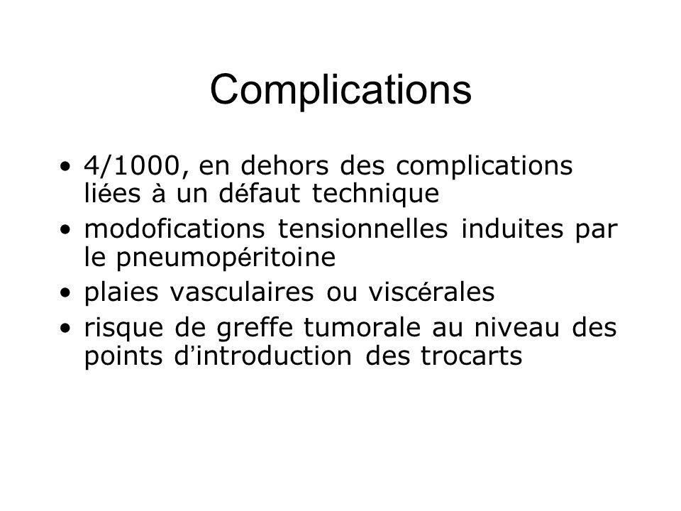 Complications 4/1000, en dehors des complications liées à un défaut technique. modofications tensionnelles induites par le pneumopéritoine.