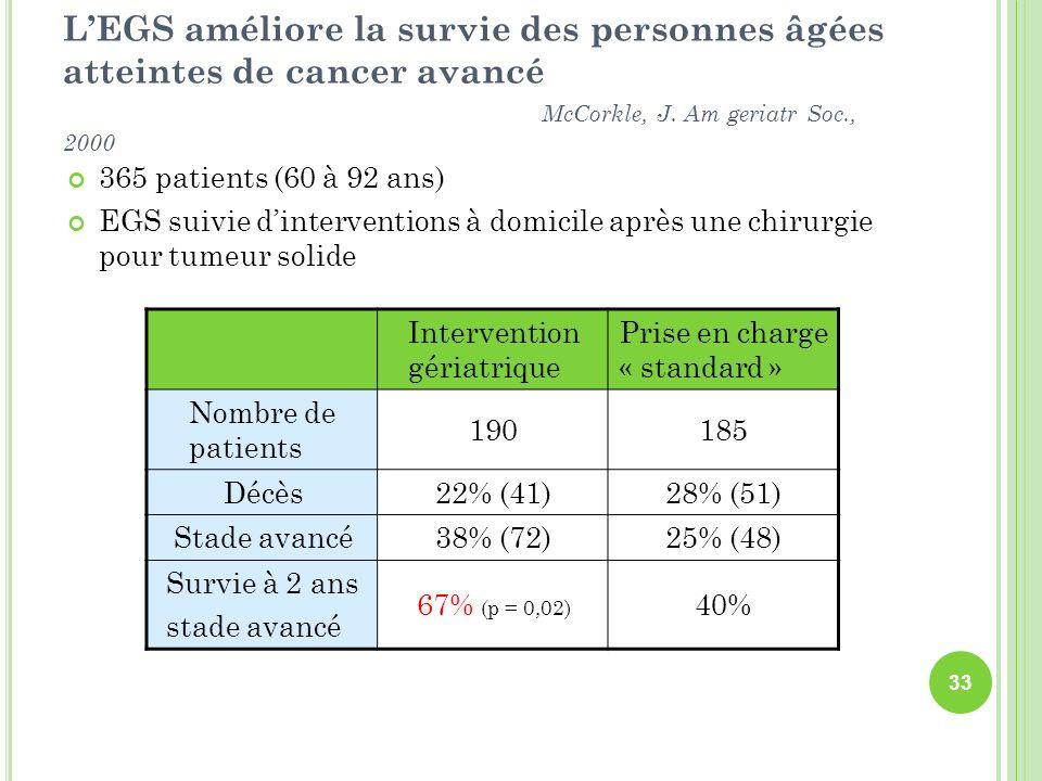 L'EGS améliore la survie des personnes âgées atteintes de cancer avancé McCorkle, J. Am geriatr Soc., 2000